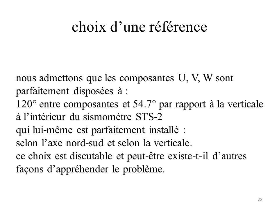 choix d'une référence nous admettons que les composantes U, V, W sont parfaitement disposées à :