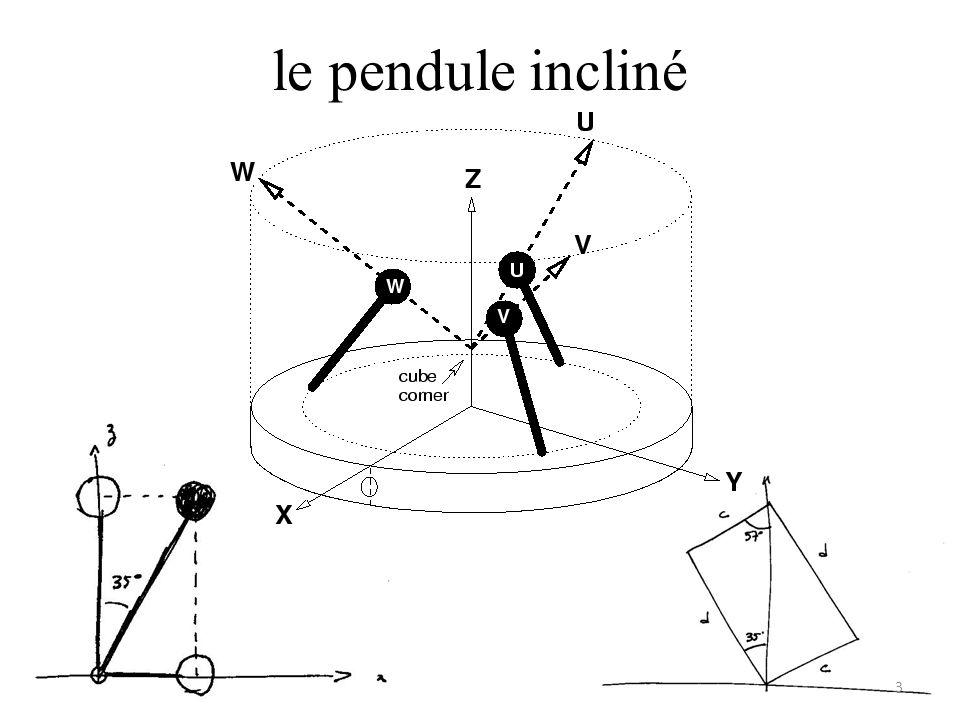le pendule incliné