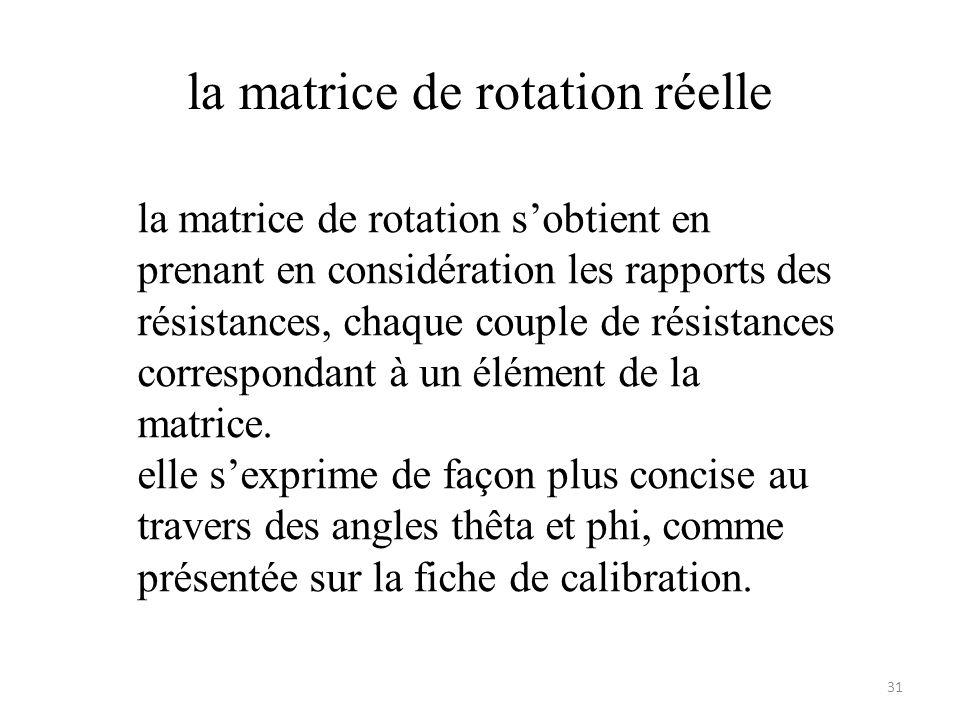 la matrice de rotation réelle