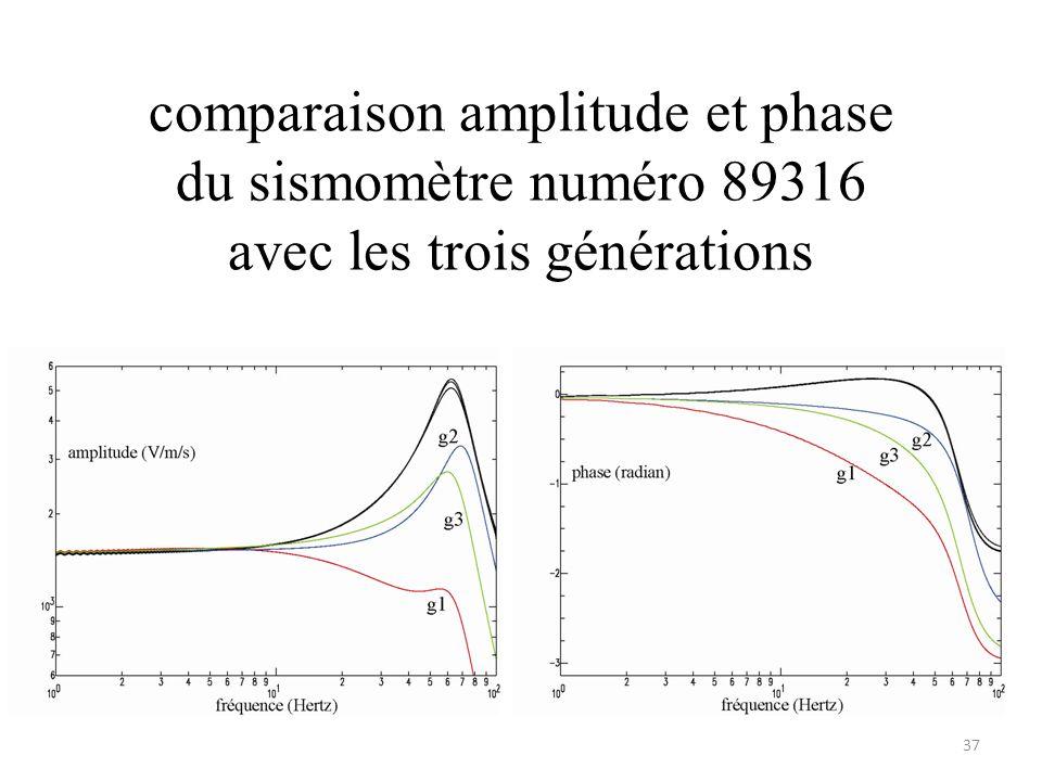 comparaison amplitude et phase du sismomètre numéro 89316 avec les trois générations