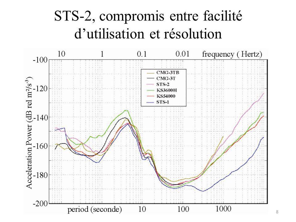 STS-2, compromis entre facilité d'utilisation et résolution