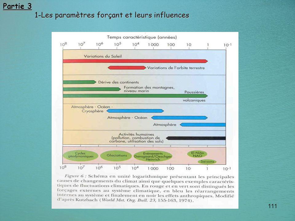 Partie 3 1-Les paramètres forçant et leurs influences