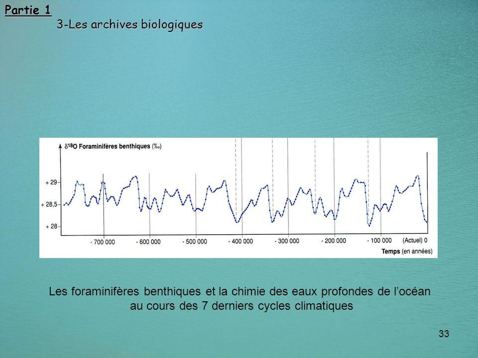 au cours des 7 derniers cycles climatiques