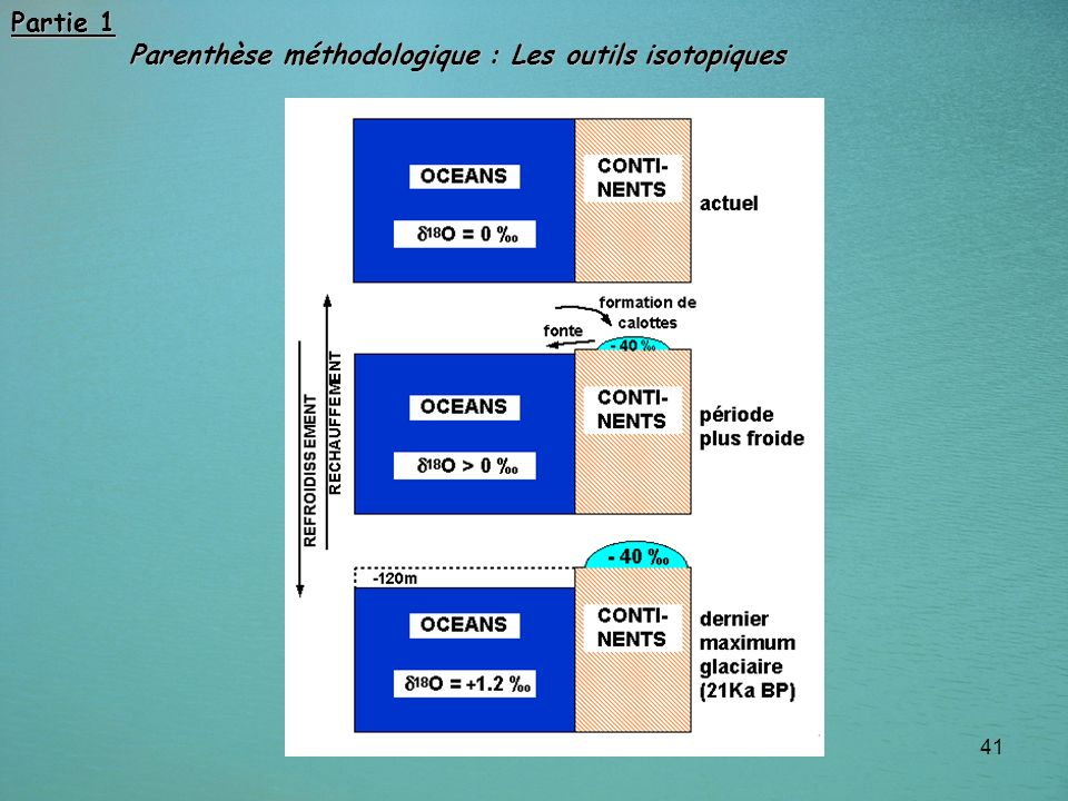 Partie 1 Parenthèse méthodologique : Les outils isotopiques