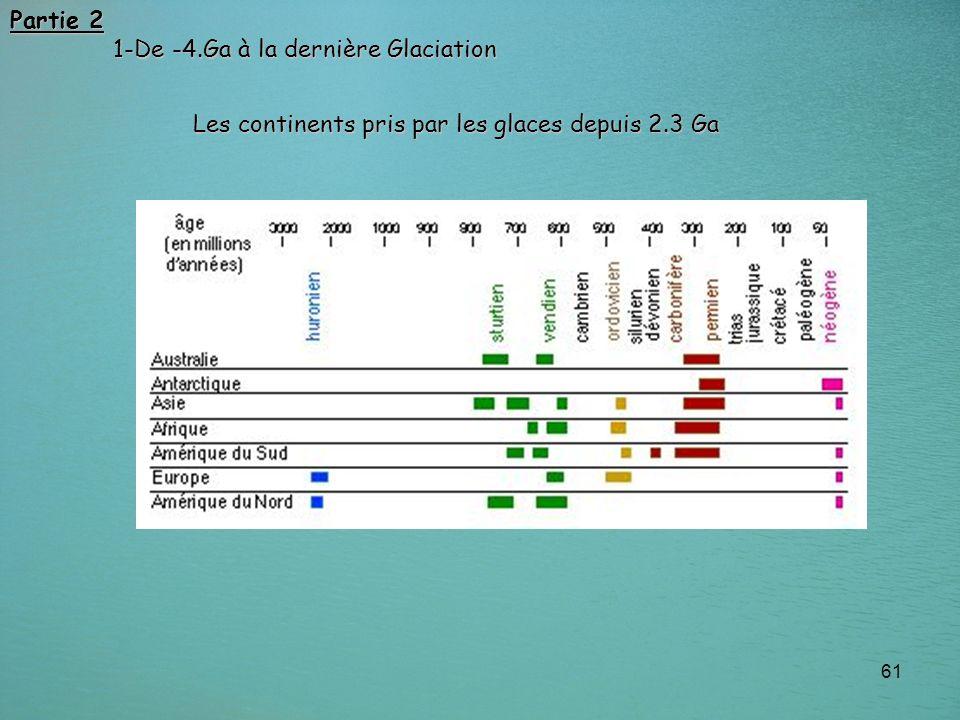 Partie 2 1-De -4.Ga à la dernière Glaciation Les continents pris par les glaces depuis 2.3 Ga