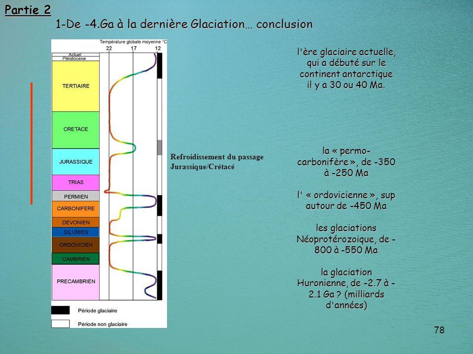 1-De -4.Ga à la dernière Glaciation… conclusion