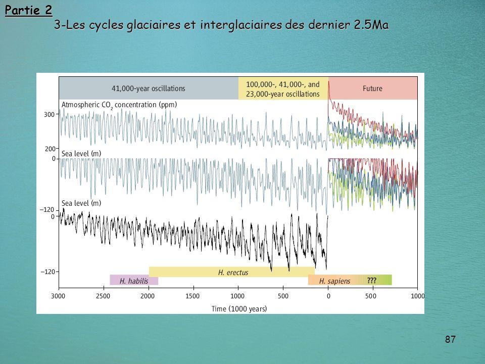 Partie 2 3-Les cycles glaciaires et interglaciaires des dernier 2.5Ma