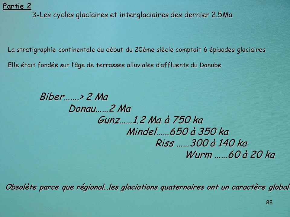 Biber…….> 2 Ma Donau……2 Ma Gunz……1.2 Ma à 750 ka