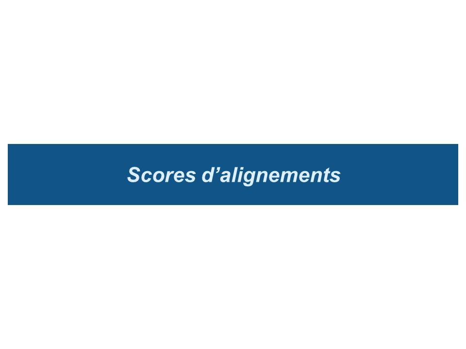 Scores d'alignements