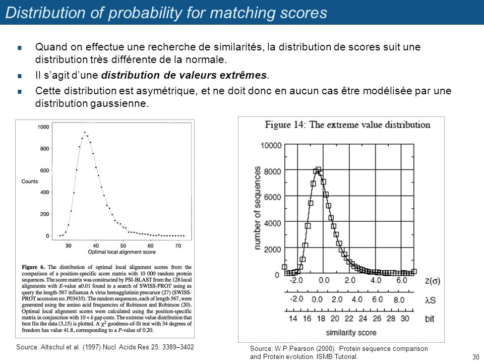 Distribution of probability for matching scores