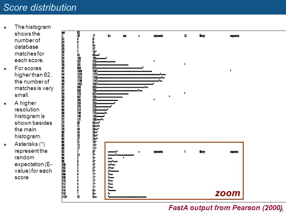 Score distribution zoom FastA output from Pearson (2000)