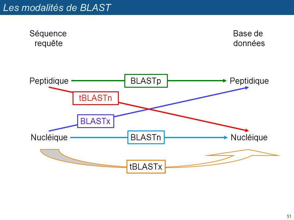 Les modalités de BLAST Séquence requête Base de données Peptidique