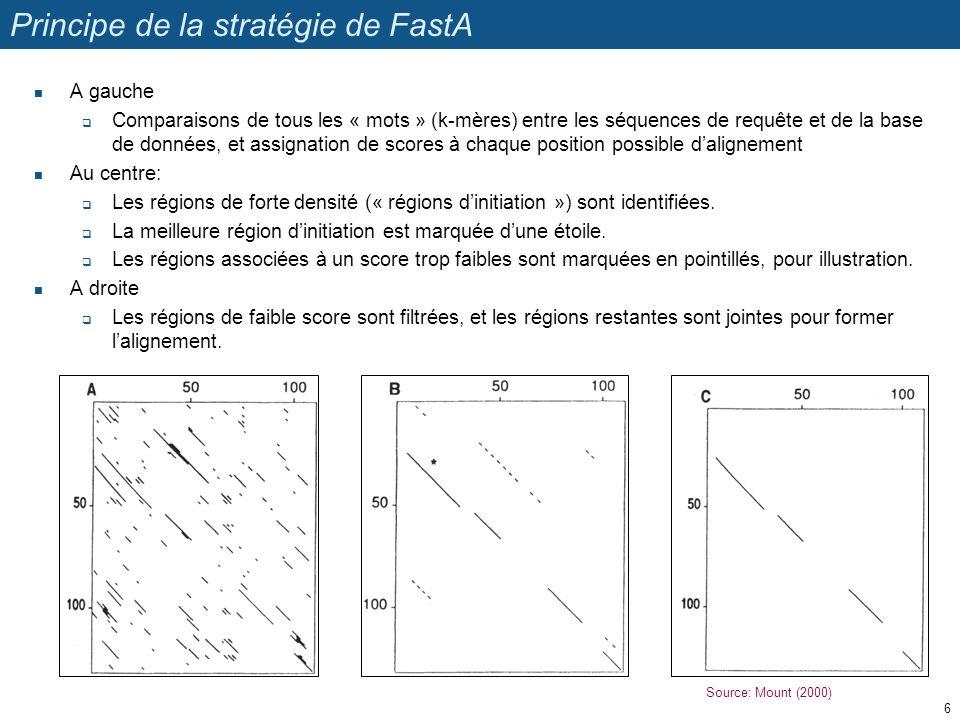 Principe de la stratégie de FastA