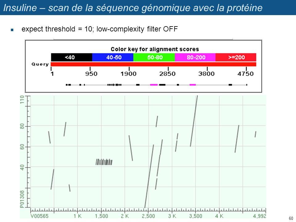 Insuline – scan de la séquence génomique avec la protéine