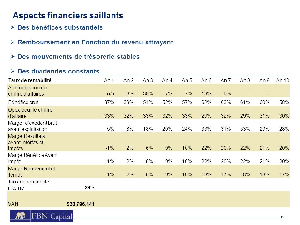Aspects financiers saillants