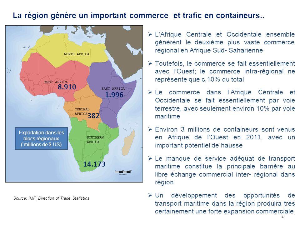 Exportation dans les blocs régionaux ('millions de $ US)