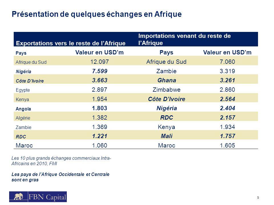 Exportations vers le reste de l'Afrique