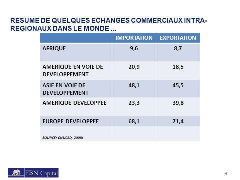 RESUME DE QUELQUES ECHANGES COMMERCIAUX INTRA-REGIONAUX DANS LE MONDE ...