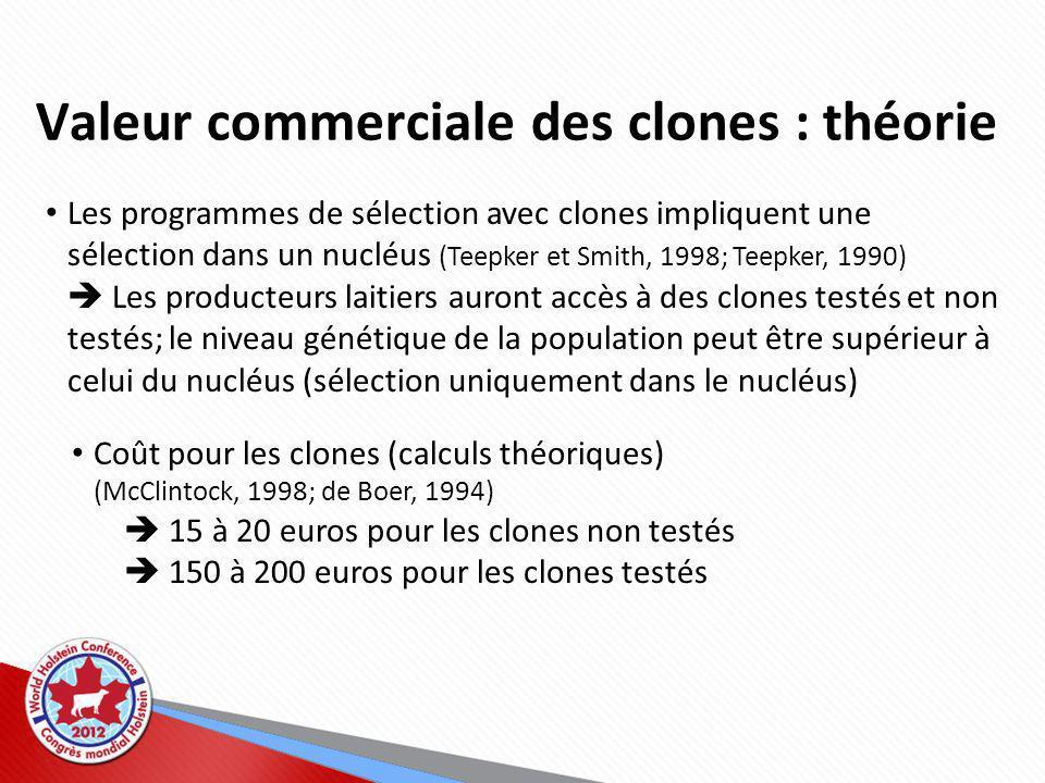 Valeur commerciale des clones : théorie