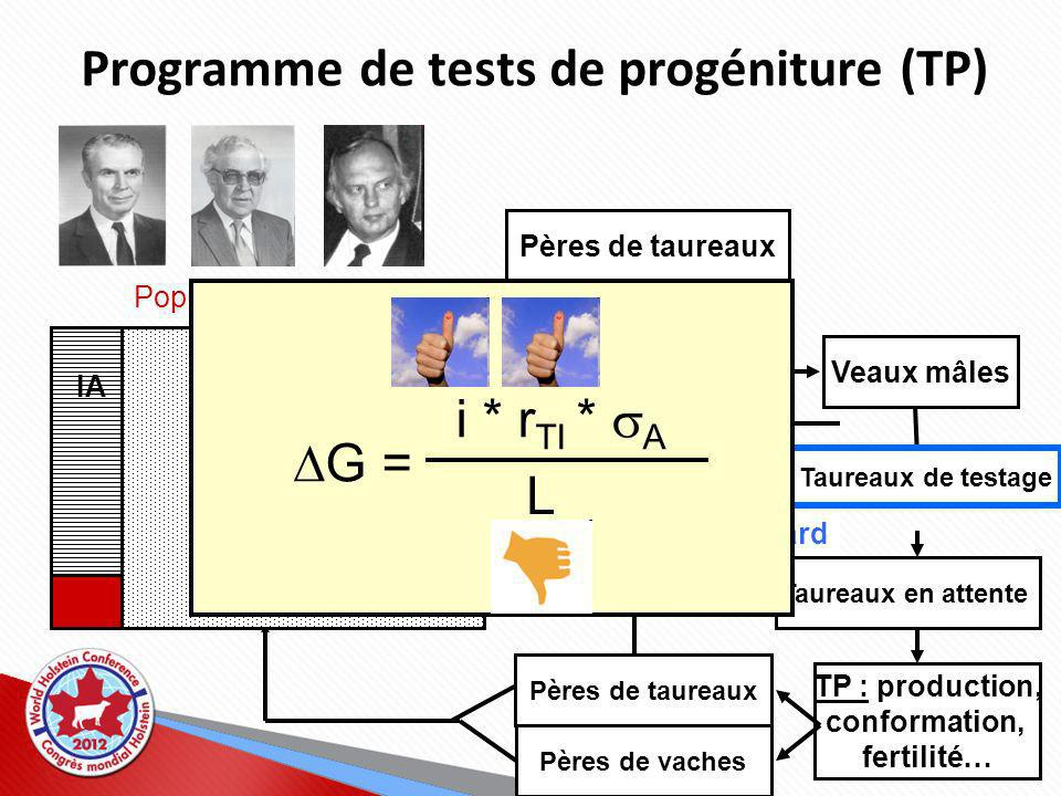 Programme de tests de progéniture (TP)