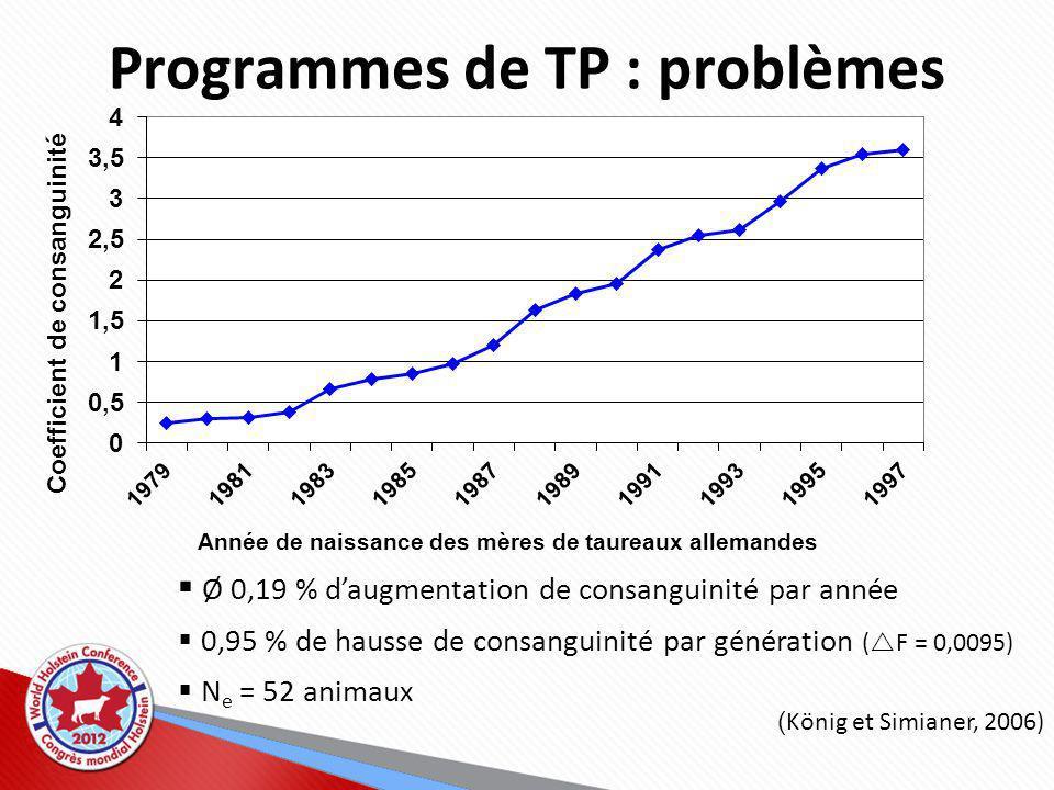 Programmes de TP : problèmes