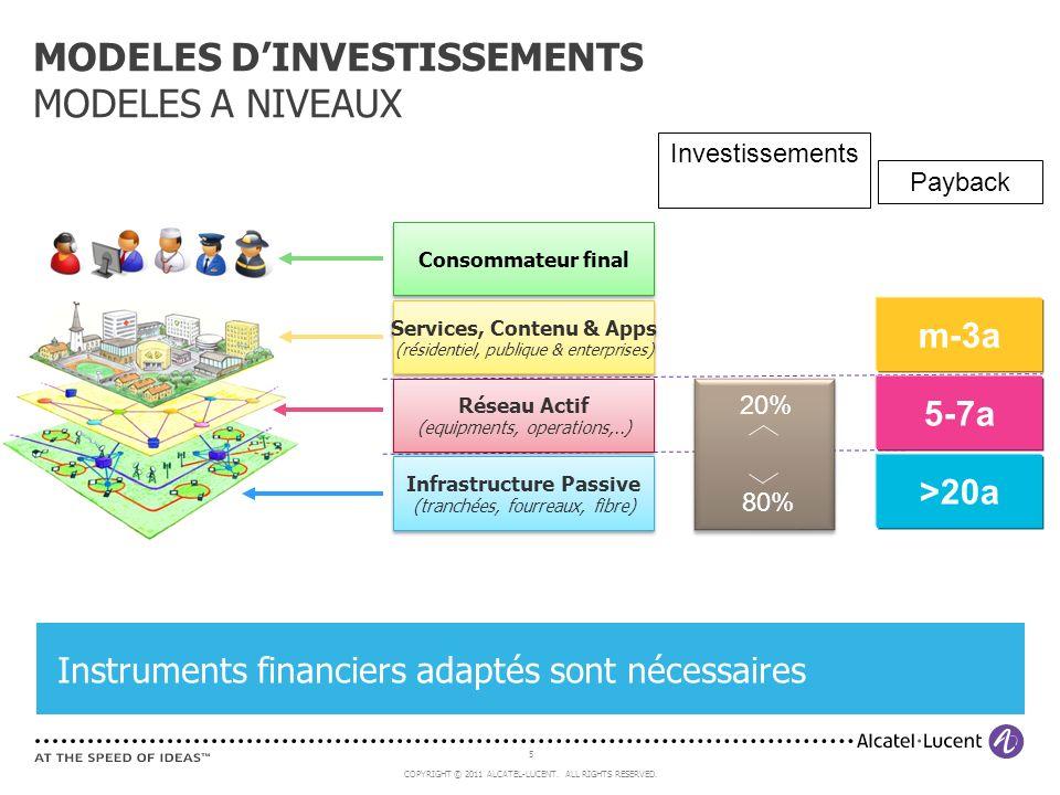 MODELES D'INVESTISSEMENTS MODELES A NIVEAUX