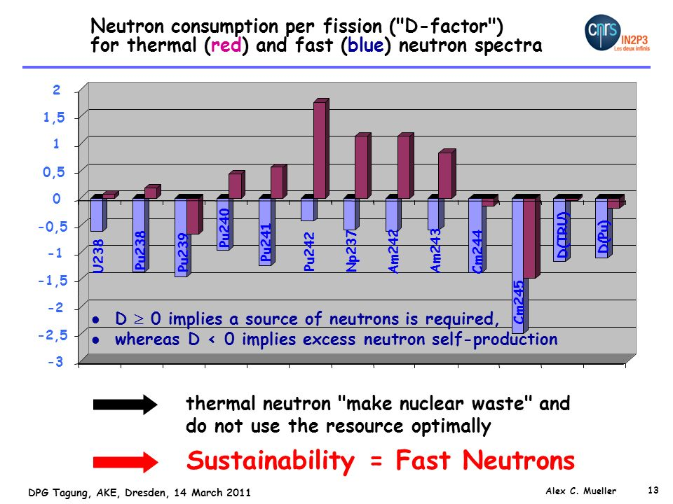 Sustainability = Fast Neutrons