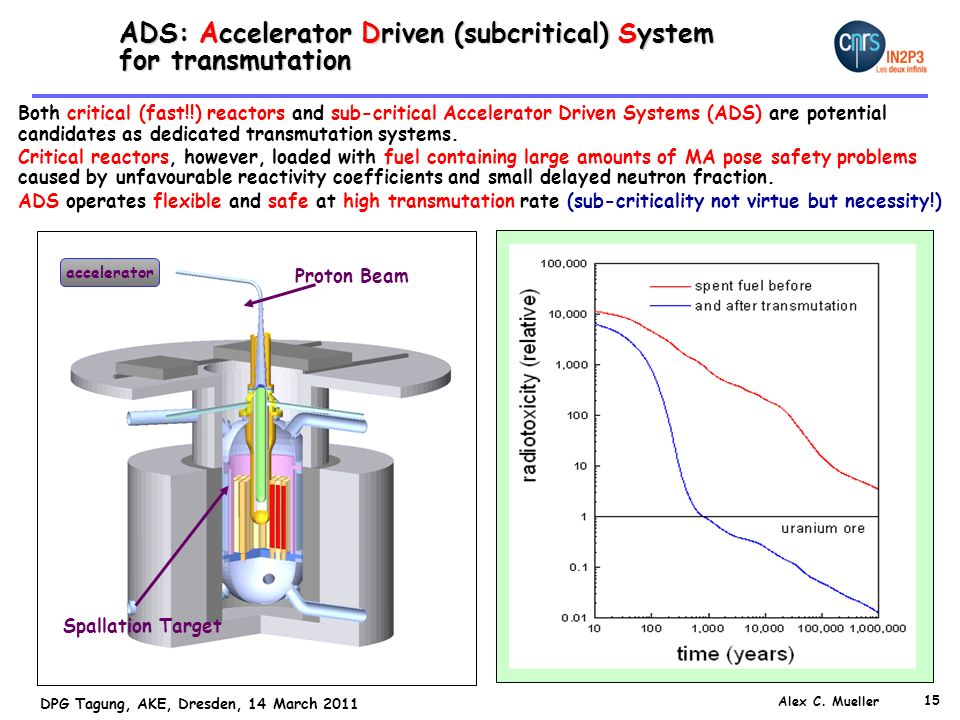 ADS: Accelerator Driven (subcritical) System for transmutation
