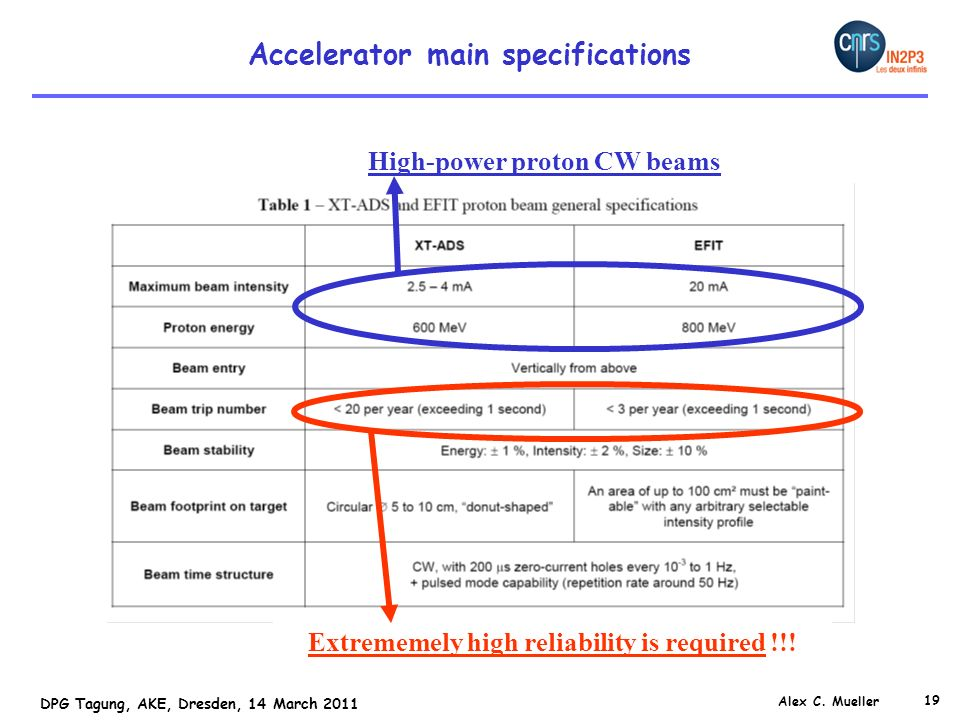 Accelerator main specifications