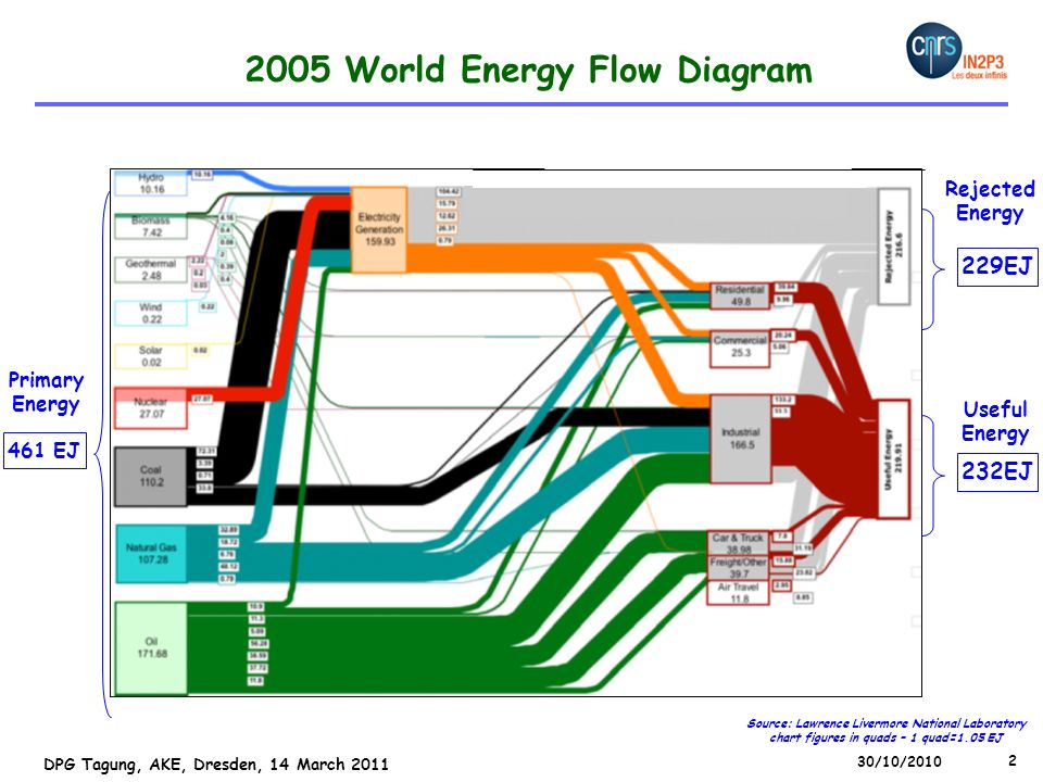 2005 World Energy Flow Diagram