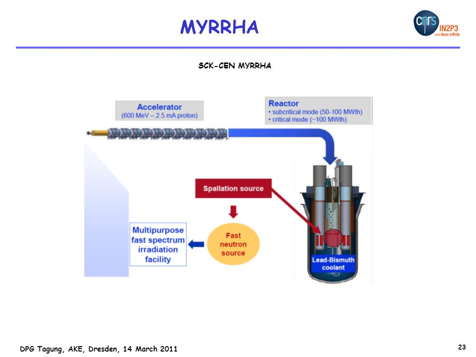 MYRRHA SCK-CEN MYRRHA