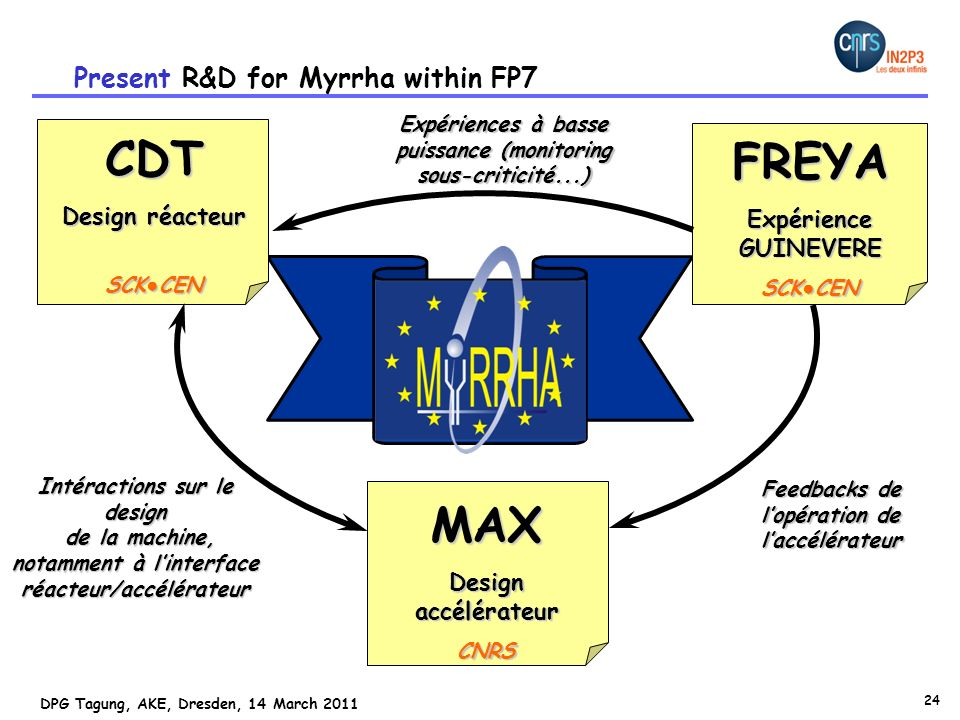 CDT FREYA MAX Present R&D for Myrrha within FP7 Design réacteur