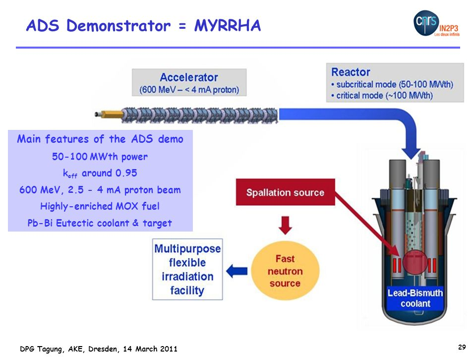 ADS Demonstrator = MYRRHA