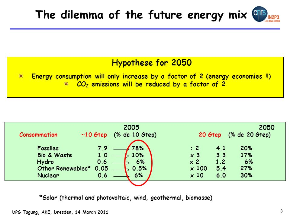 The dilemma of the future energy mix