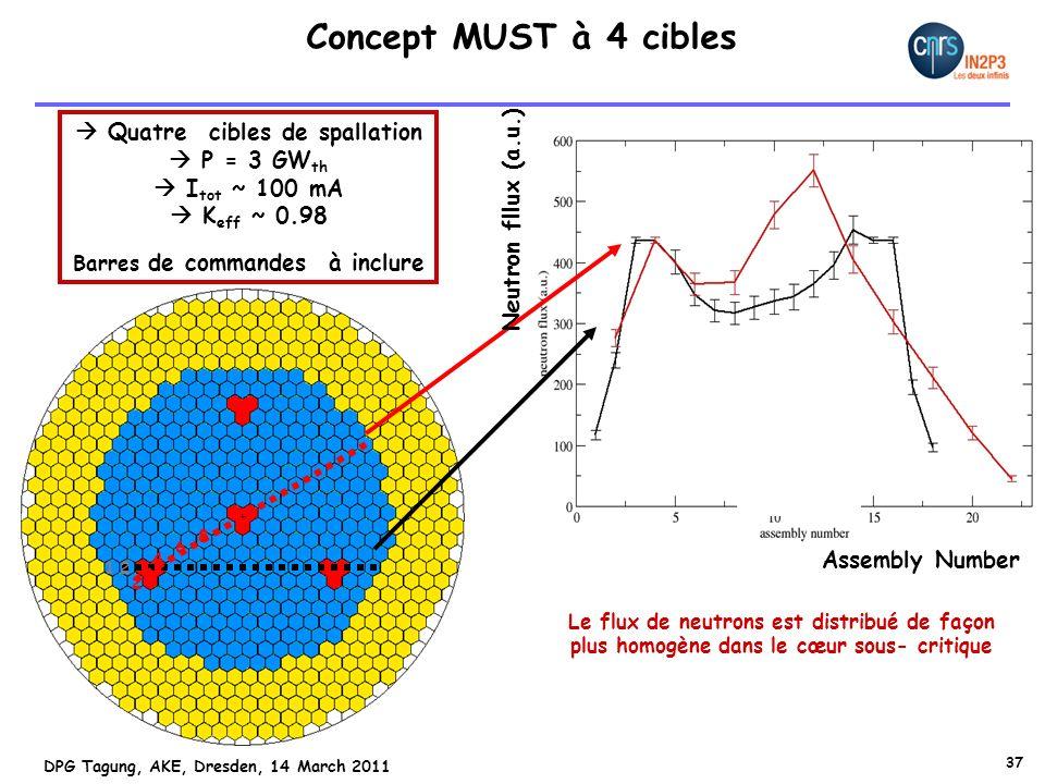 Concept MUST à 4 cibles  Quatre cibles de spallation  P = 3 GWth