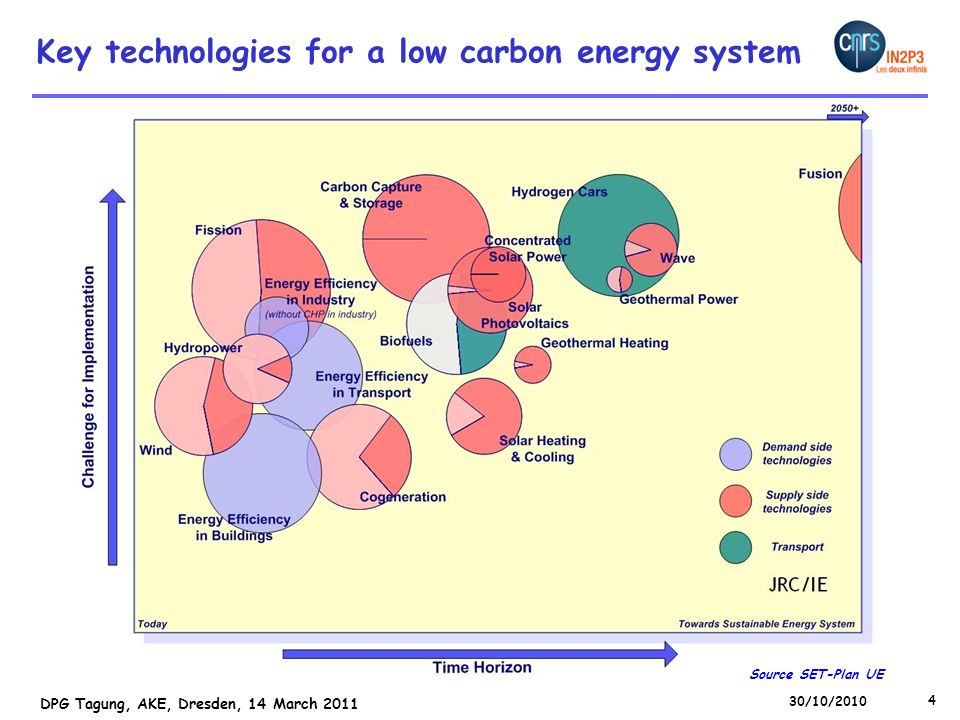 Key technologies for a low carbon energy system