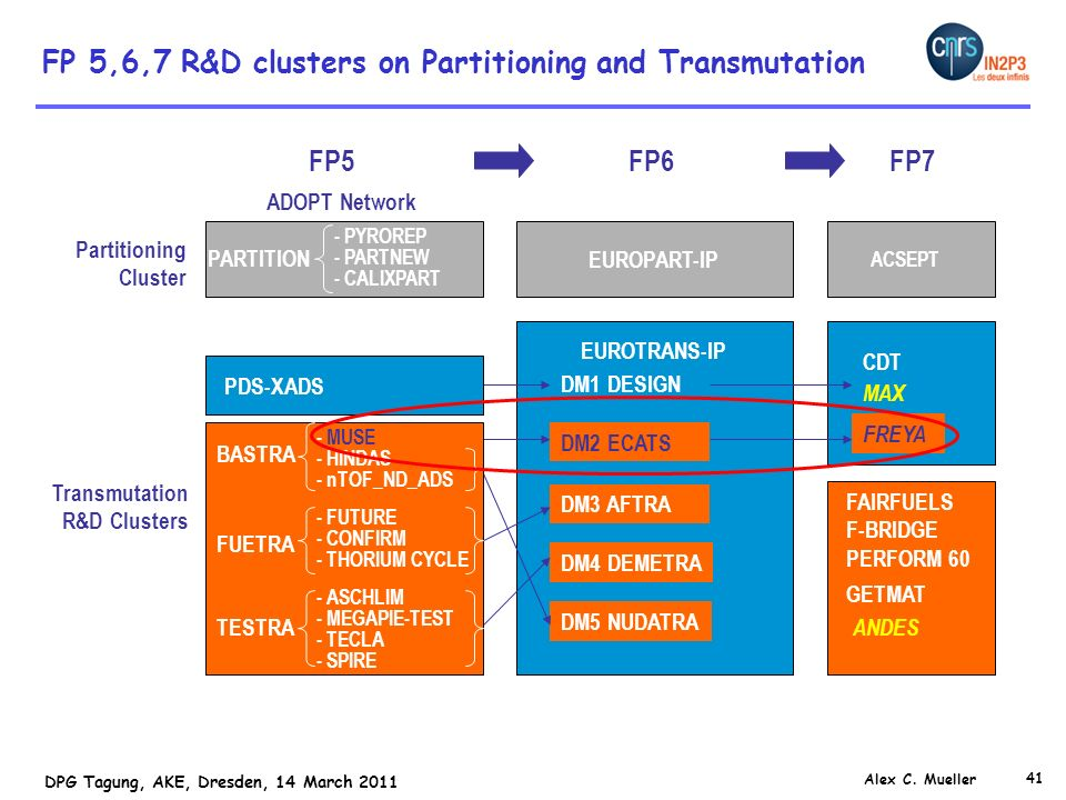 FP 5,6,7 R&D clusters on Partitioning and Transmutation