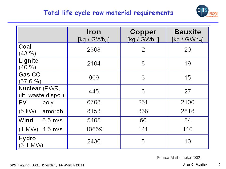 Total life cycle raw material requirements