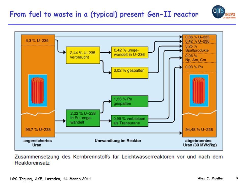 From fuel to waste in a (typical) present Gen-II reactor
