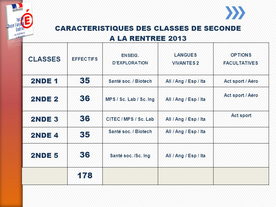 CARACTERISTIQUES DES CLASSES DE SECONDE A LA RENTREE 2013