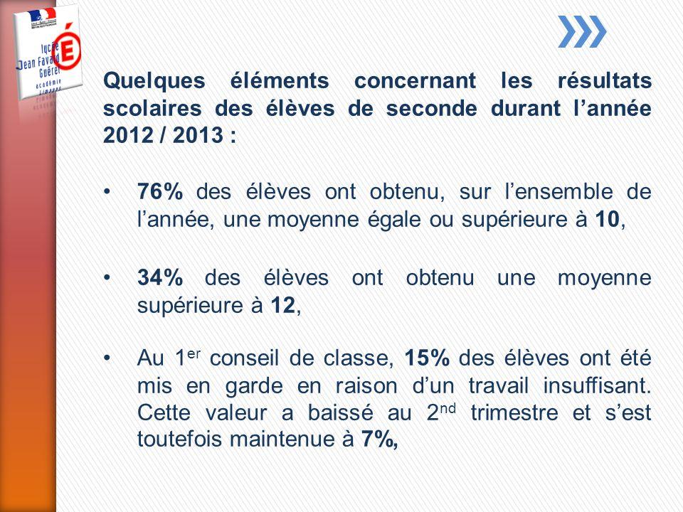 Quelques éléments concernant les résultats scolaires des élèves de seconde durant l'année 2012 / 2013 :