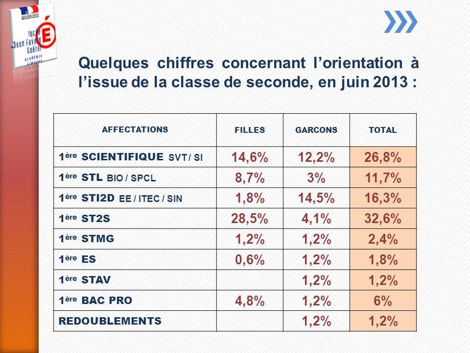 Quelques chiffres concernant l'orientation à l'issue de la classe de seconde, en juin 2013 :