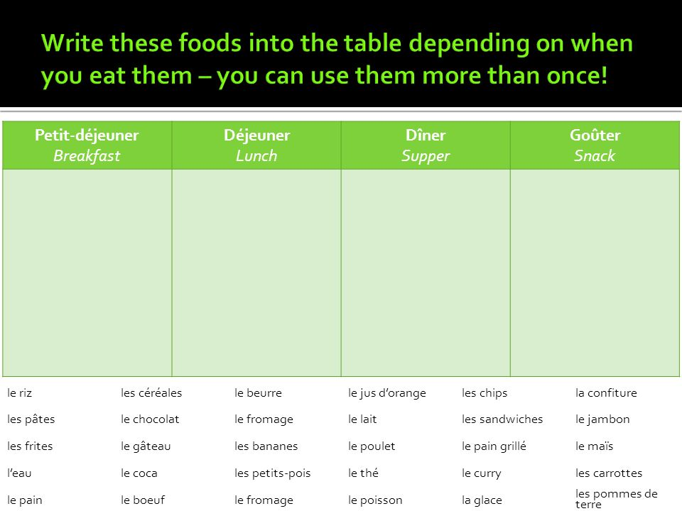 Write these foods into the table depending on when you eat them – you can use them more than once!