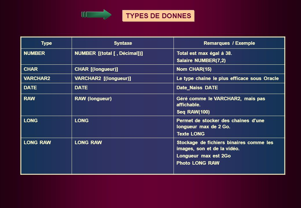 TYPES DE DONNES Type Syntaxe Remarques / Exemple NUMBER