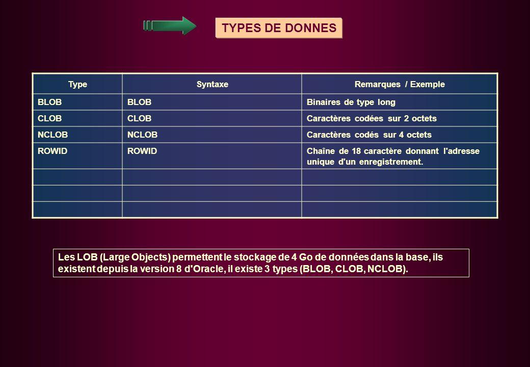 TYPES DE DONNES Type. Syntaxe. Remarques / Exemple. BLOB. Binaires de type long. CLOB. Caractères codées sur 2 octets.
