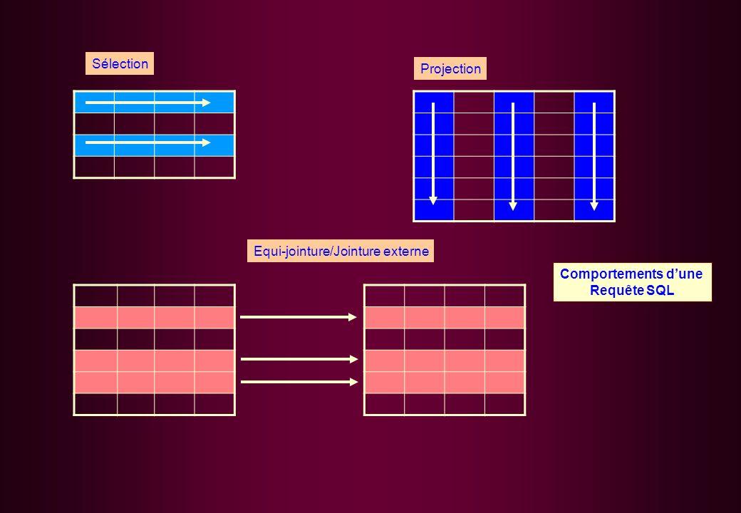 Sélection Projection Equi-jointure/Jointure externe Comportements d'une Requête SQL