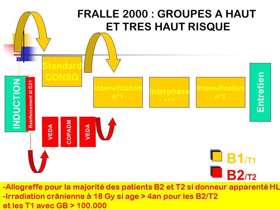 B1/T1 B2/T2 FRALLE 2000 : GROUPES A HAUT ET TRES HAUT RISQUE Standard