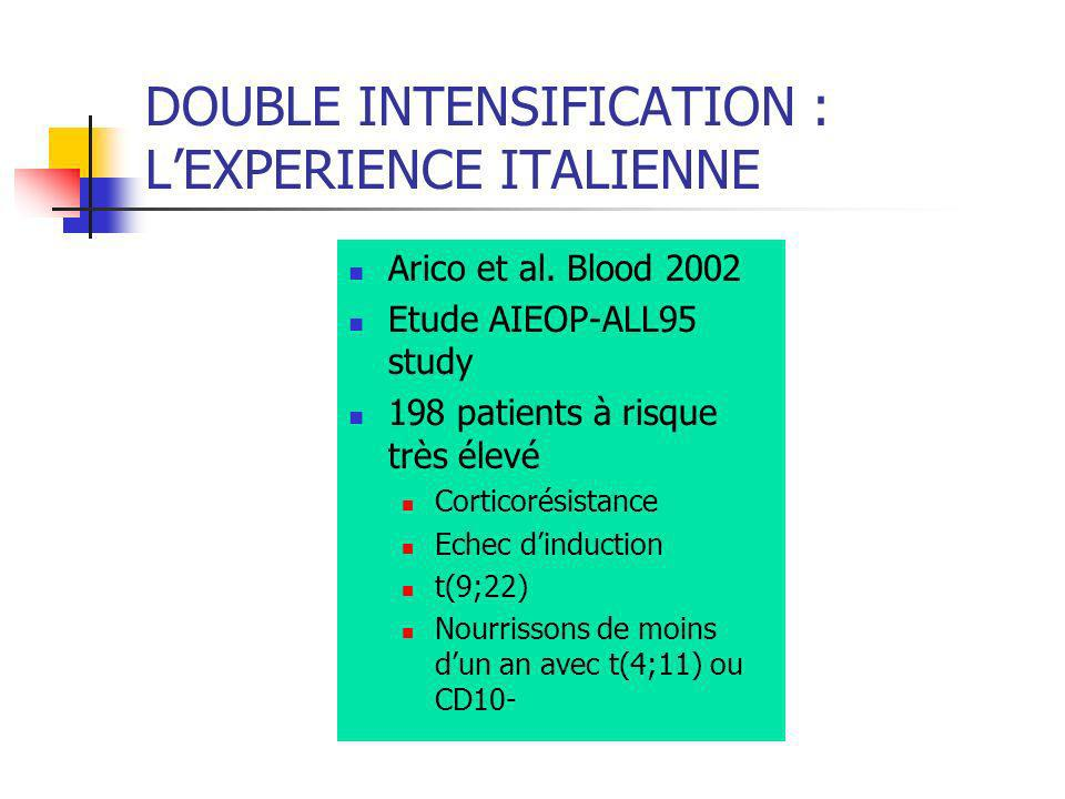DOUBLE INTENSIFICATION : L'EXPERIENCE ITALIENNE