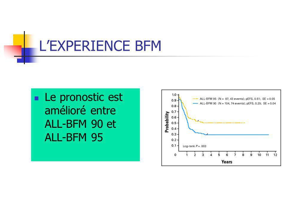 L'EXPERIENCE BFM Le pronostic est amélioré entre ALL-BFM 90 et ALL-BFM 95.