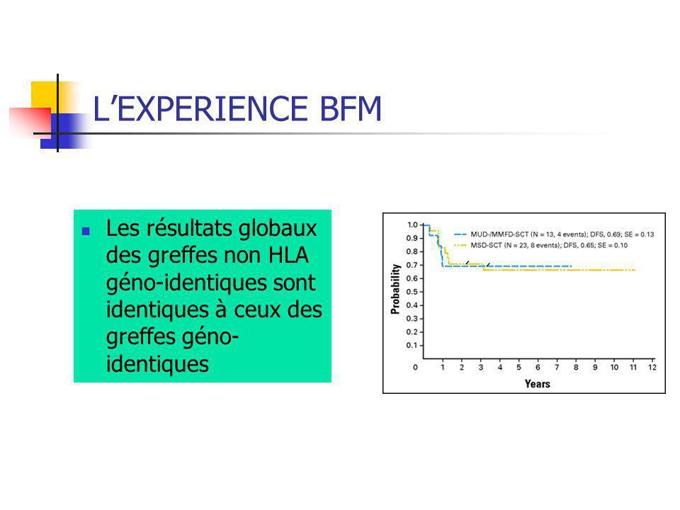 L'EXPERIENCE BFM Les résultats globaux des greffes non HLA géno-identiques sont identiques à ceux des greffes géno-identiques.